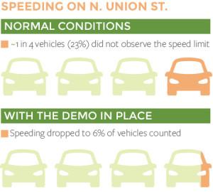 SpeedDataInfographics-UNION