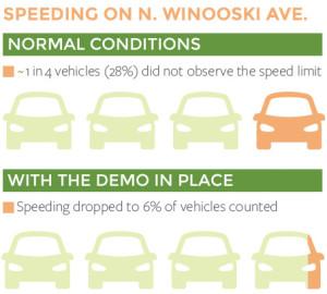 SpeedDataInfographics-WINOOSKI